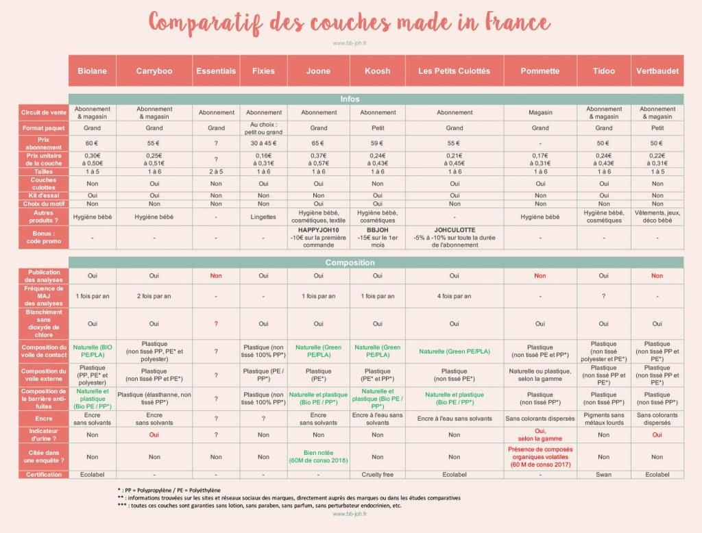 Tableau comparatif couches françaises